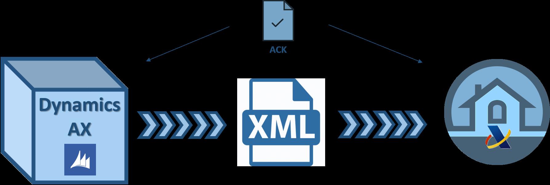 SII plataforma Dynamics Ax