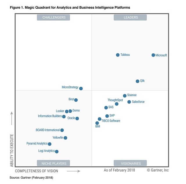 Gartner Power BI
