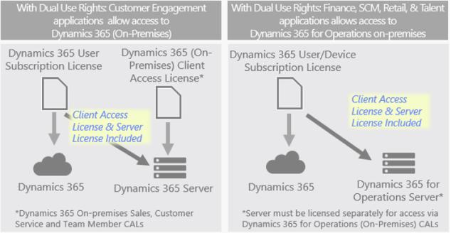 D365 on line vs D365 on premise