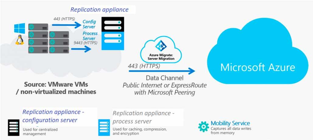 Partner Microsoft Azure Oficial